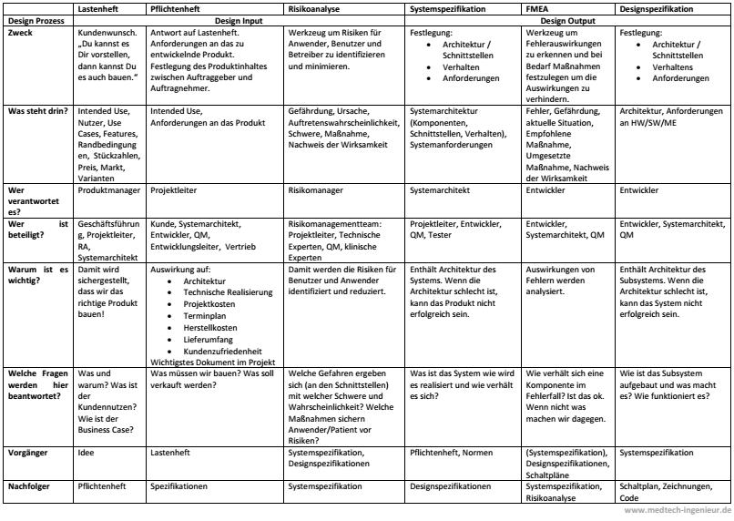 SinnundZweckderAnforderungsdokumente