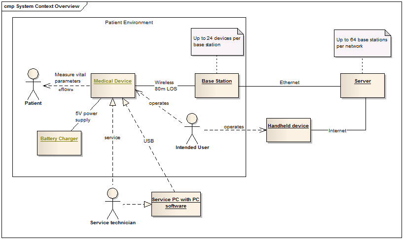 systemContext