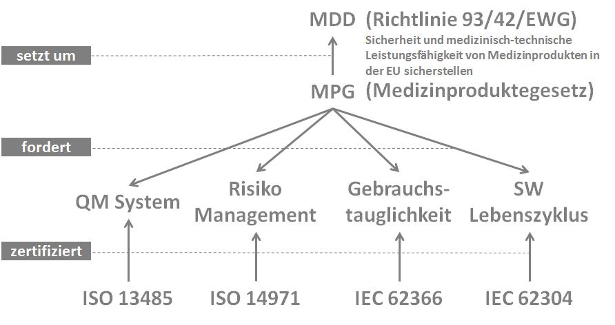MDD, MPG und Co.