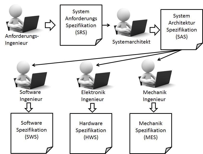 Dokumentenzentrierte Arbeitsweise