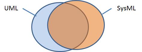 SysML und UML