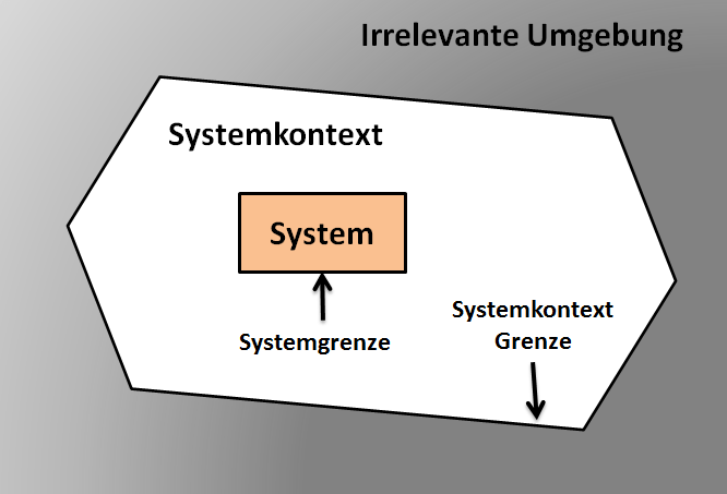 Systemkontext