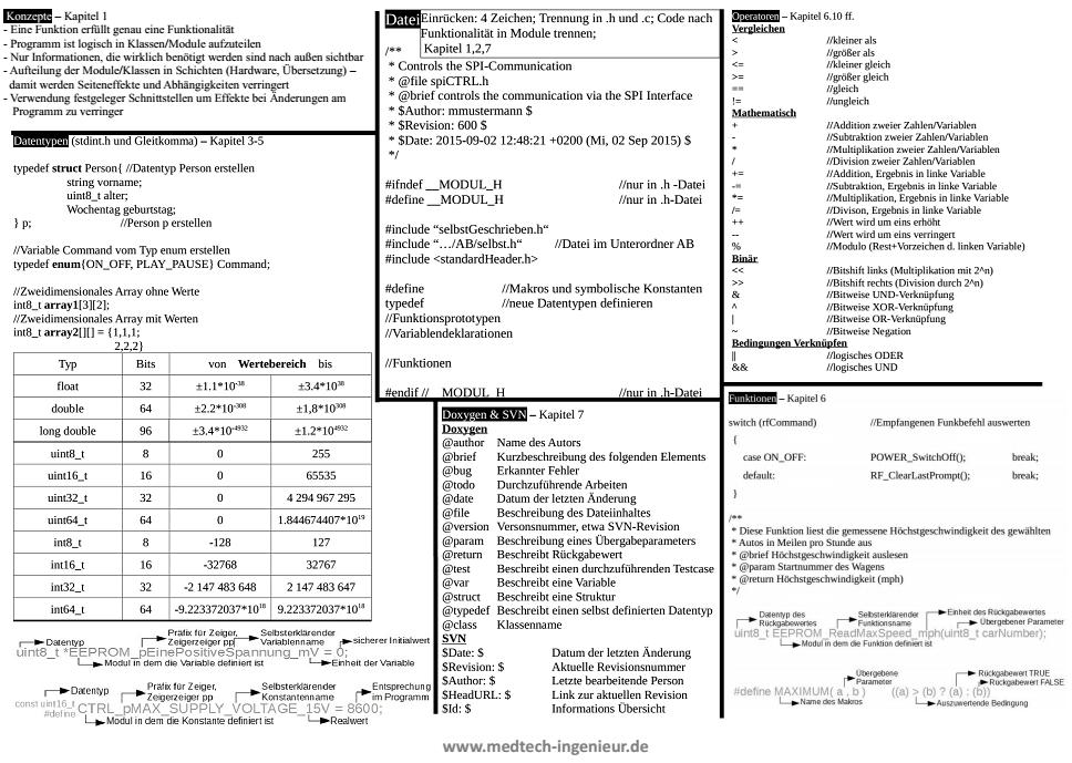 Programmierrichtlinie C/C++ (Übersicht)
