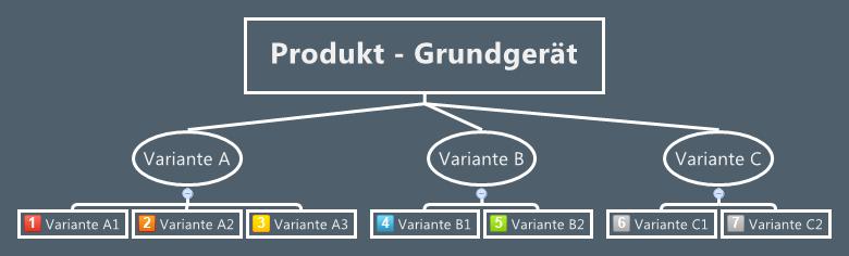 Varianten mit Mindmap modellieren