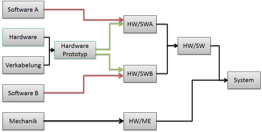 Wie man ein System integriert?