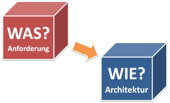 Was und Wie? Zusammenhang zwischen Anforderungen und Architektur