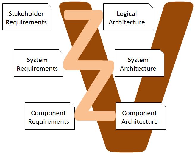 ZigZag Muster im V-Modell